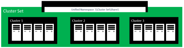 MS_ClusterSets_WS-vNext