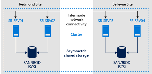 stretch-cluster-sr1