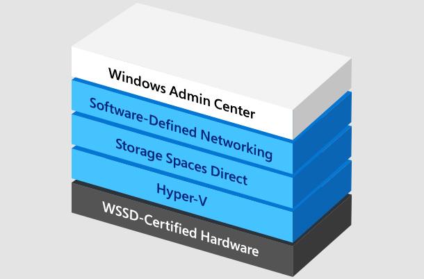Wiindows-Server_SDDC